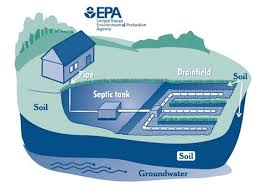 Septic Systems: permitting, re-certifications and how to care for your system.